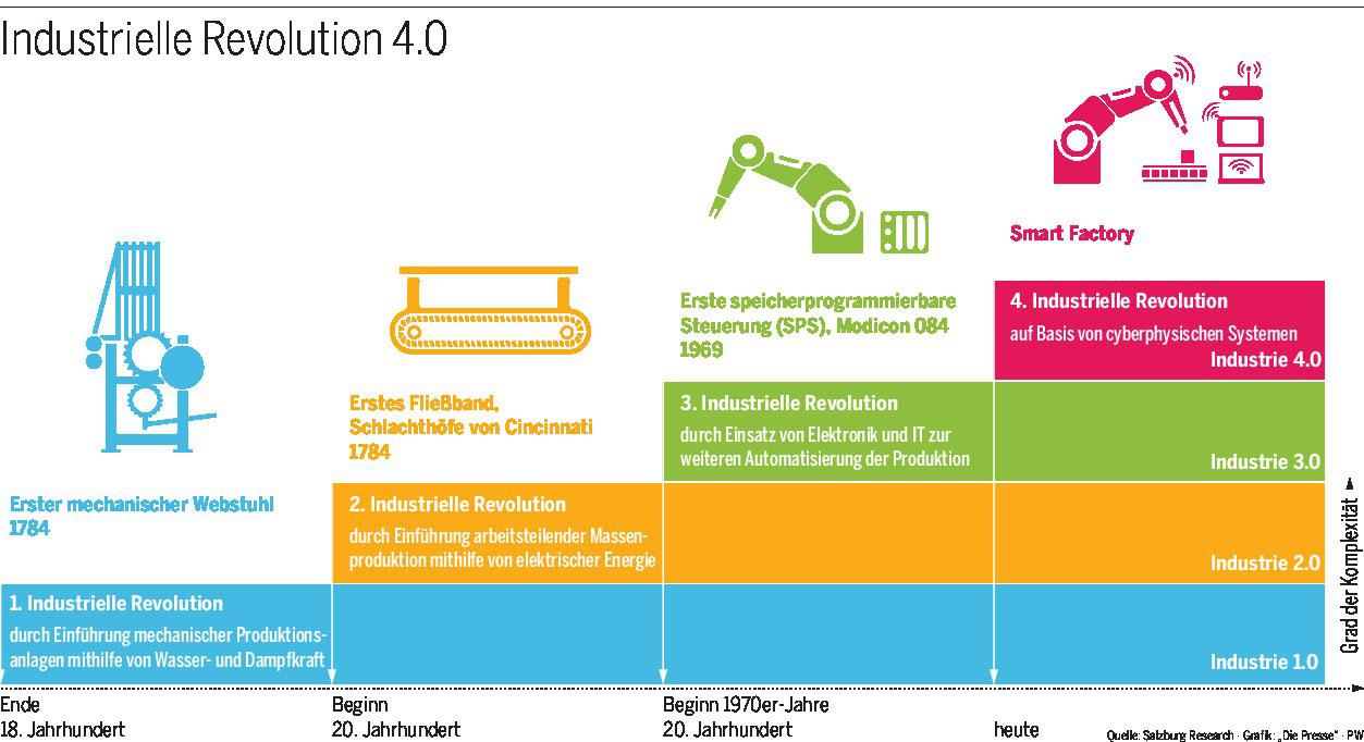Einkommen 4.0 - Industrie 4.0
