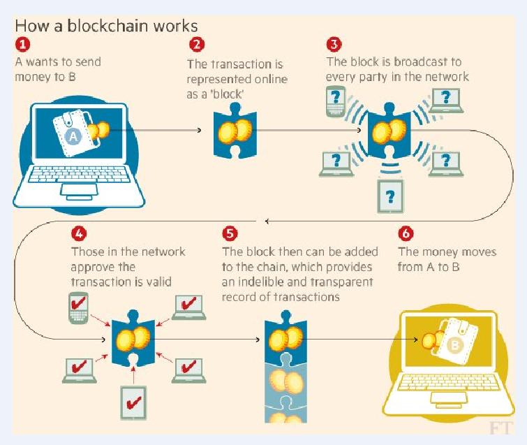 Blockchain Revolution - Welt ohne Banken