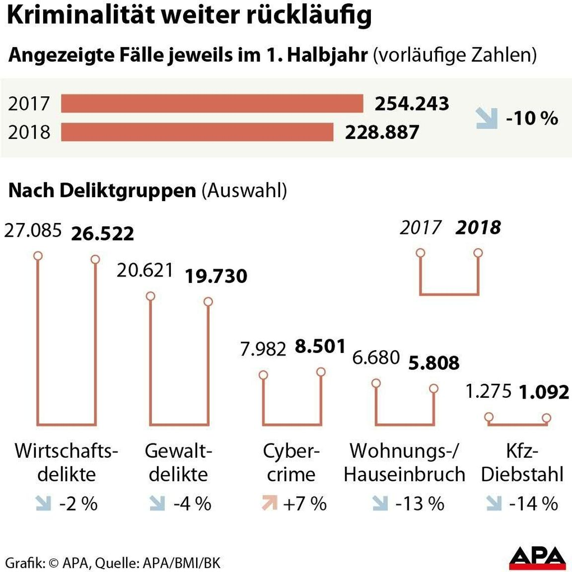 Sicherheit in Österreich - die Tatsachen